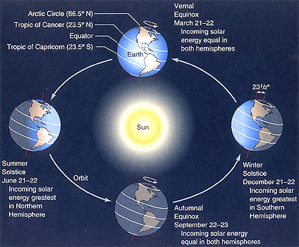 seasons_solstice_equinox_NASA